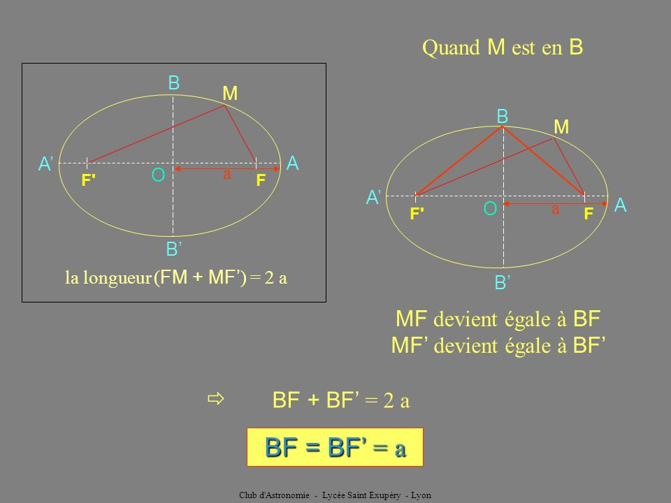 BF = BF' = a Quand M est en B MF devient égale à BF