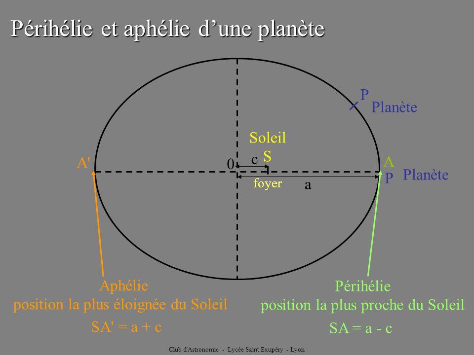 Périhélie et aphélie d'une planète