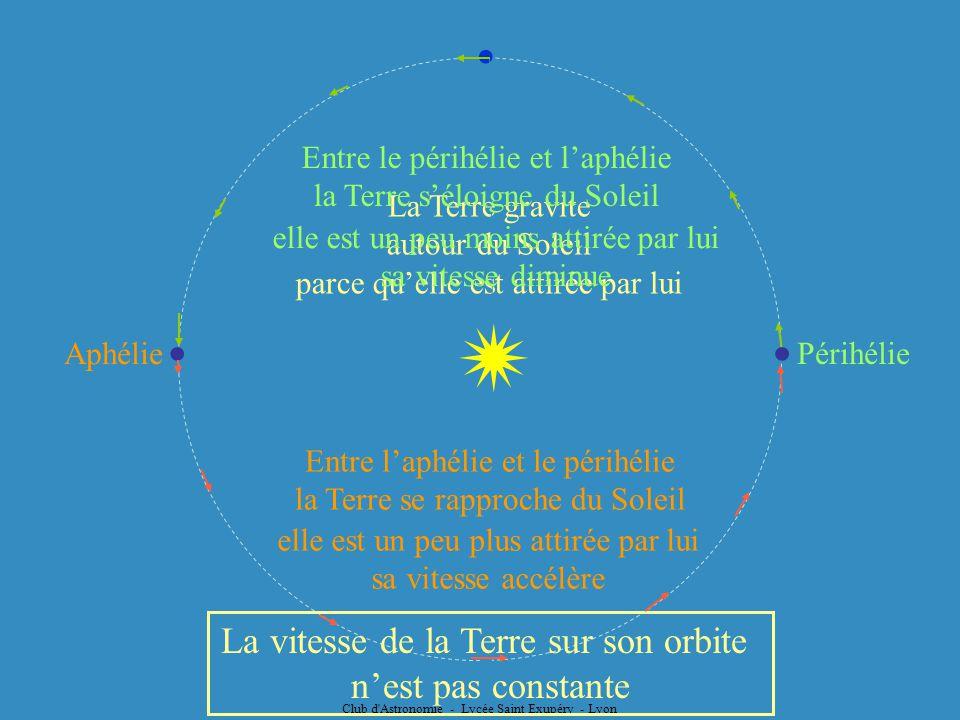  La vitesse de la Terre sur son orbite n'est pas constante ●