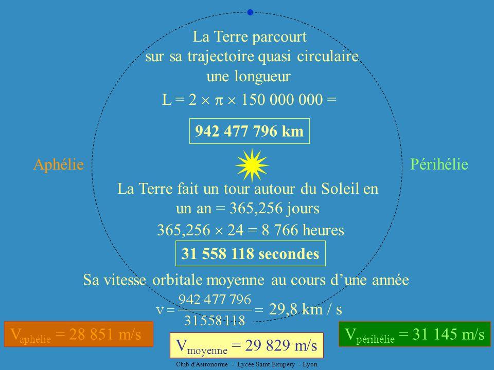 La Terre parcourt sur sa trajectoire quasi circulaire une longueur