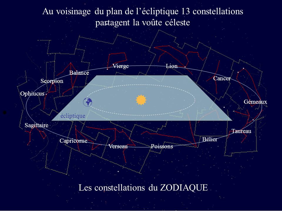  Au voisinage du plan de l'écliptique 13 constellations