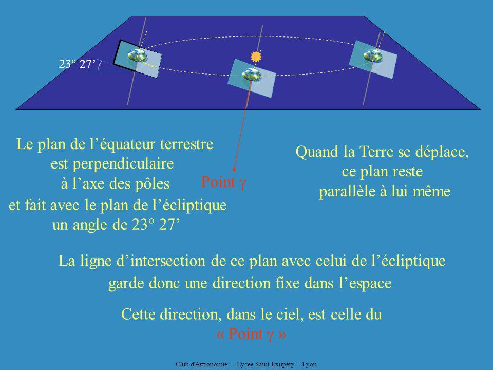 Le plan de l'équateur terrestre est perpendiculaire à l'axe des pôles