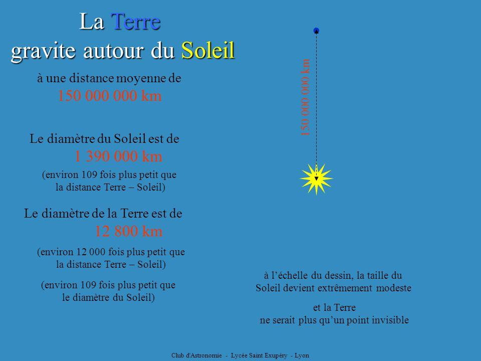  La Terre gravite autour du Soleil 150 000 000 km ●