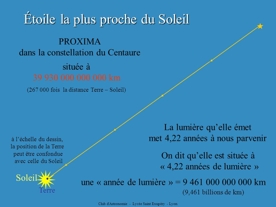  Étoile la plus proche du Soleil  PROXIMA