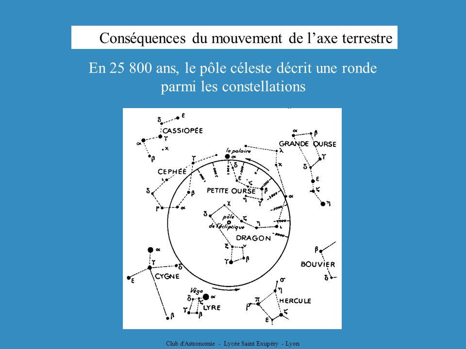 Conséquences du mouvement de l'axe terrestre