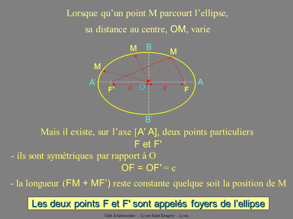 Lorsque qu'un point M parcourt l'ellipse,