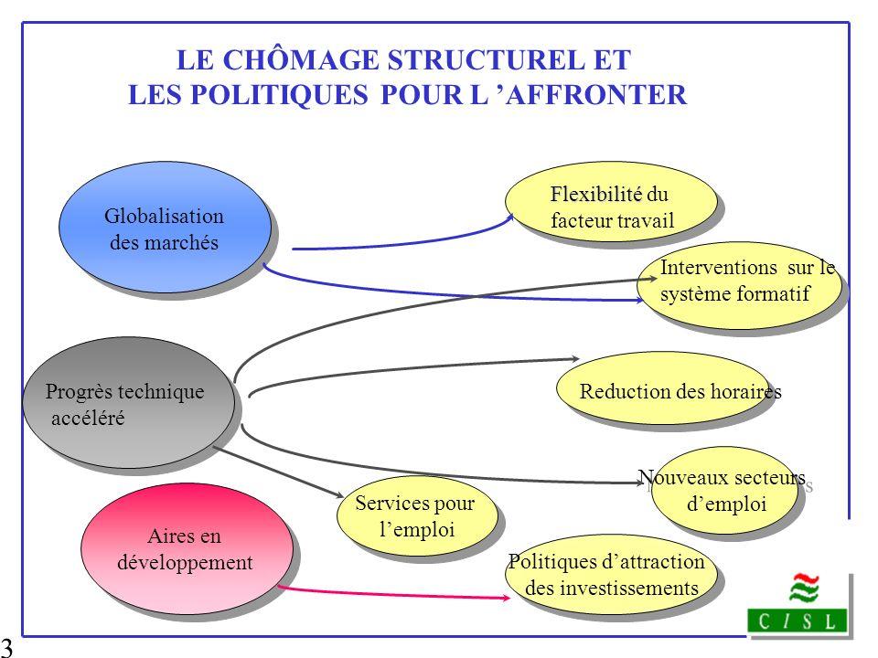 LE CHÔMAGE STRUCTUREL ET LES POLITIQUES POUR L 'AFFRONTER