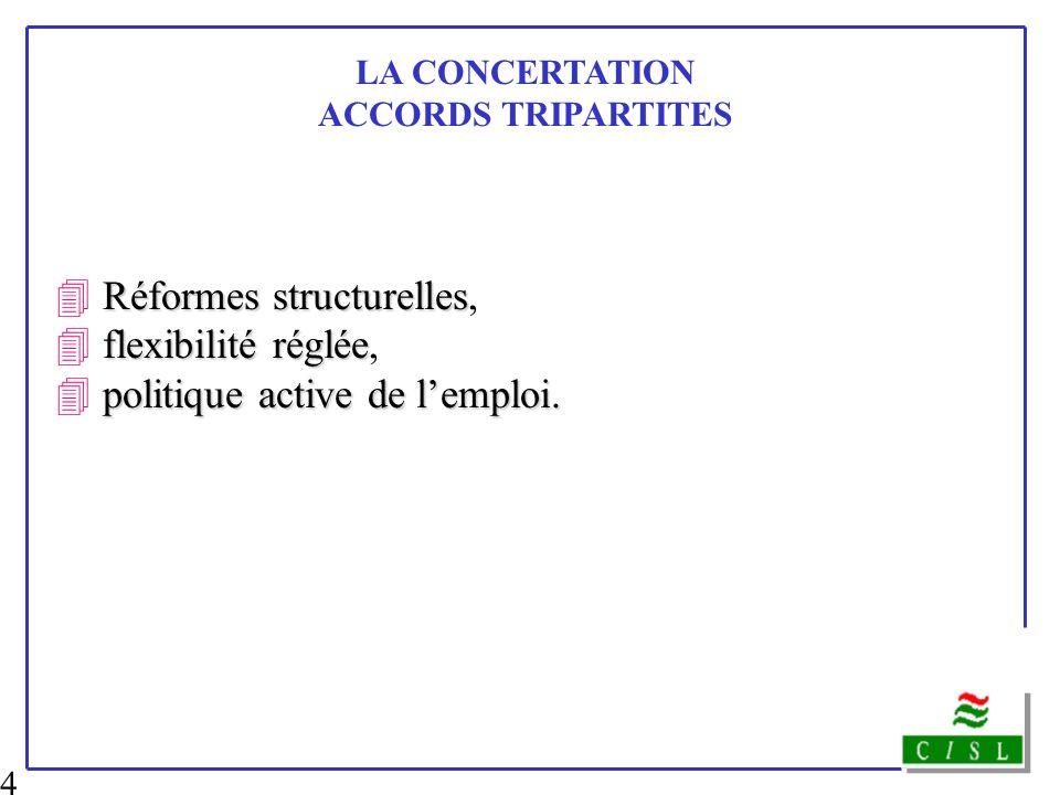 4 Réformes structurelles, 4 flexibilité réglée,