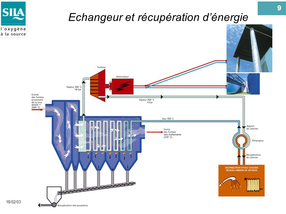 Echangeur et récupération d'énergie