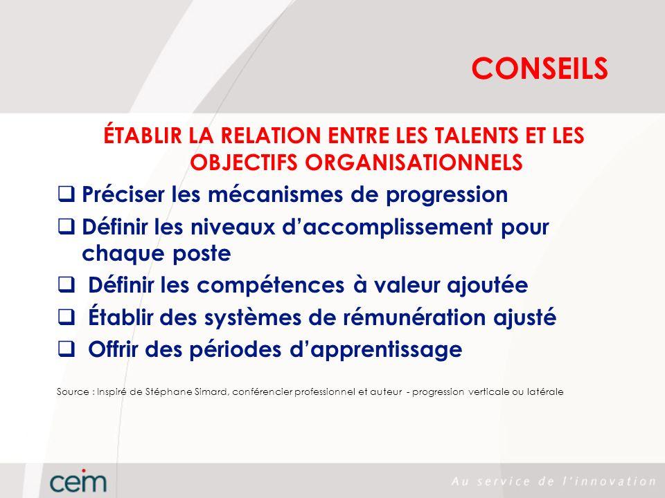CONSEILS ÉTABLIR LA RELATION ENTRE LES TALENTS ET LES OBJECTIFS ORGANISATIONNELS. Préciser les mécanismes de progression.