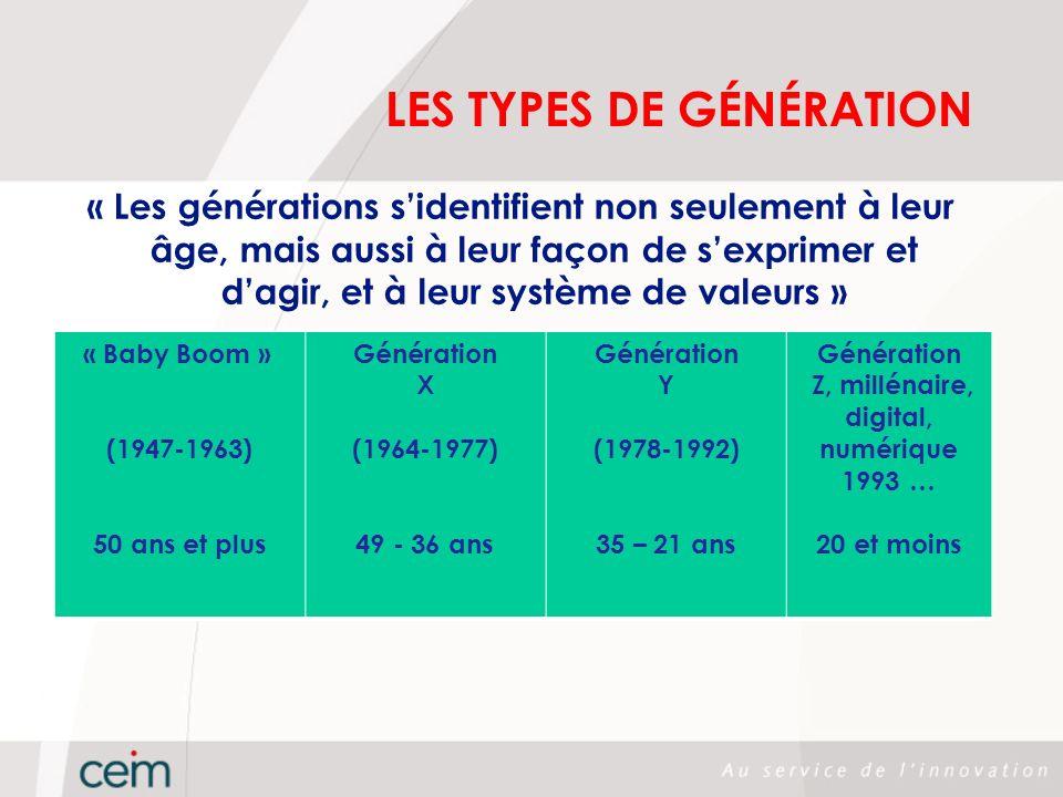 LES TYPES DE GÉNÉRATION