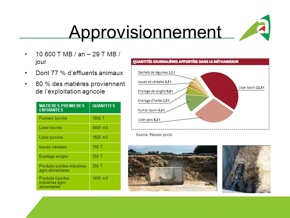 Approvisionnement 10 600 T MB / an – 29 T MB / jour
