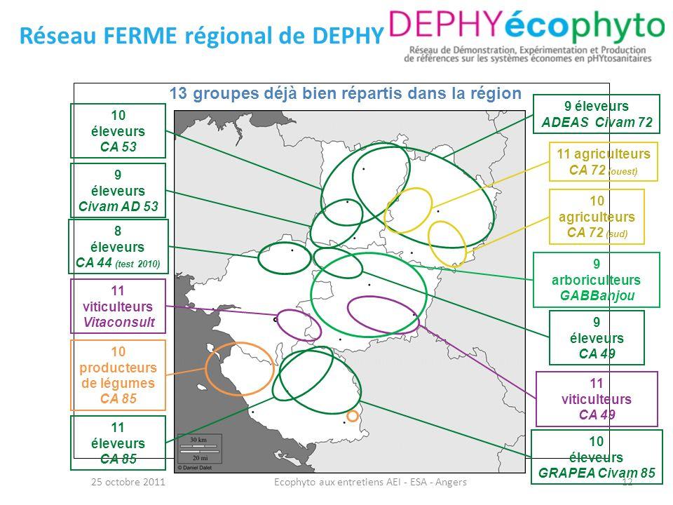 Réseau FERME régional de DEPHY