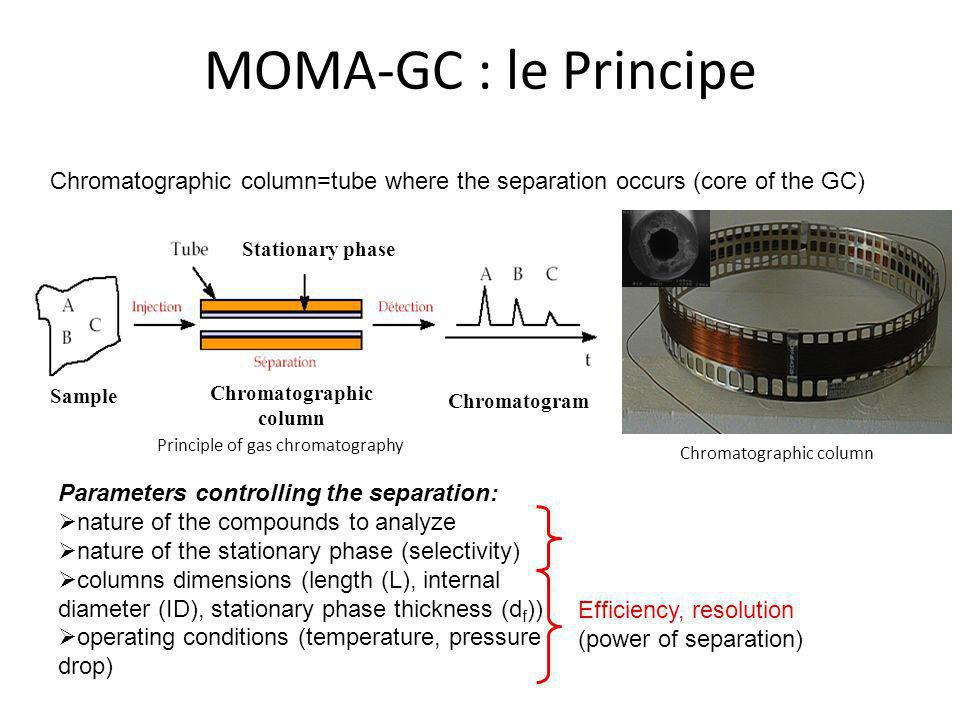 MOMA-GC : le Principe Chromatographic column=tube where the separation occurs (core of the GC) Stationary phase.
