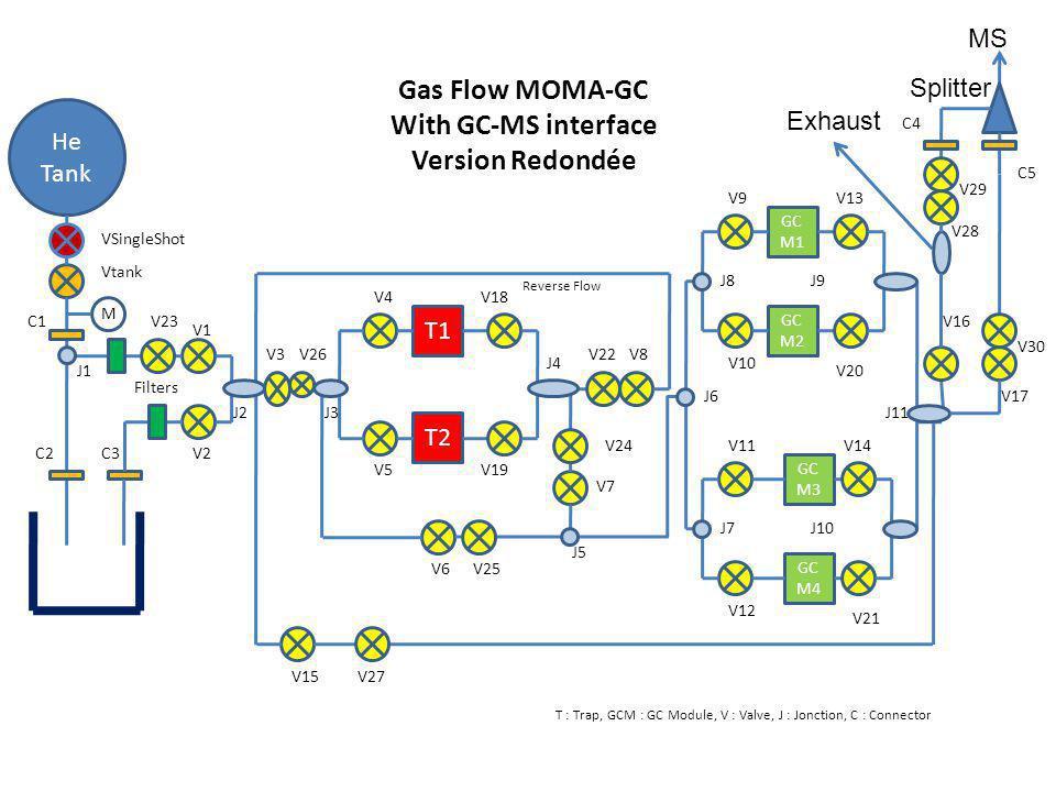 Gas Flow MOMA-GC With GC-MS interface Version Redondée