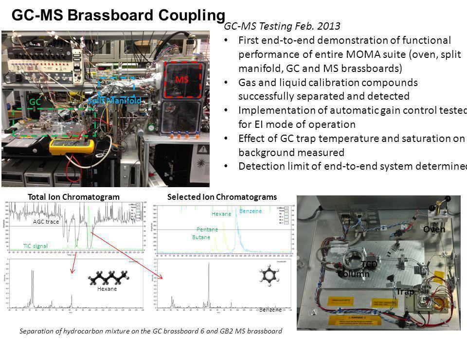GC-MS Brassboard Coupling