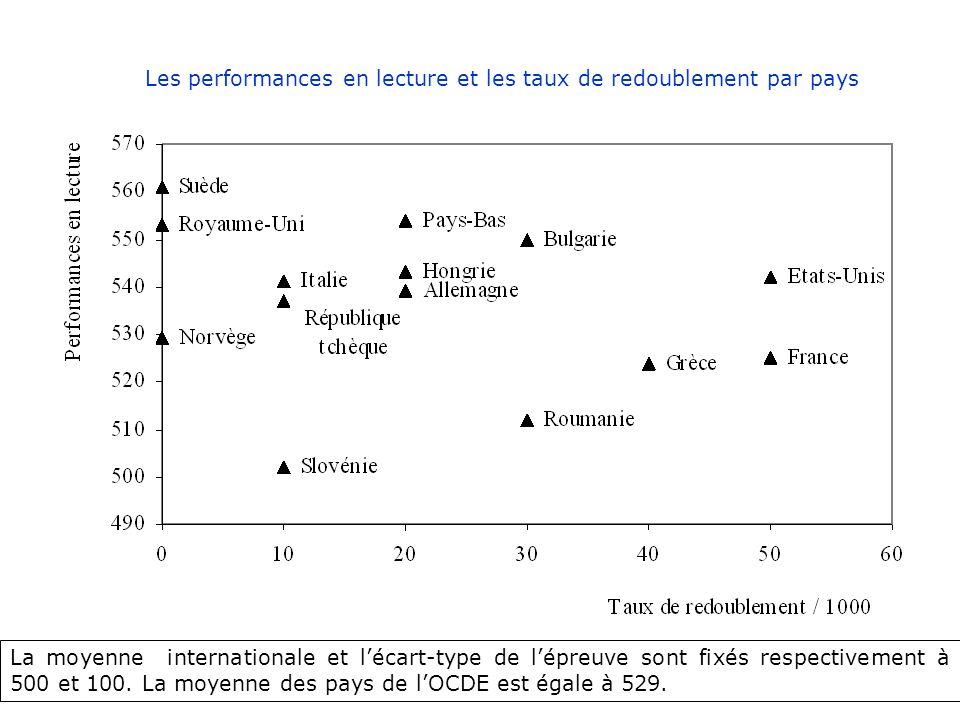 Les performances en lecture et les taux de redoublement par pays