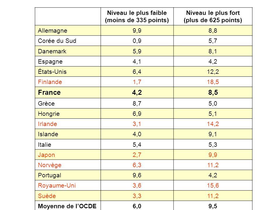 France 8,5 Niveau le plus faible (moins de 335 points)