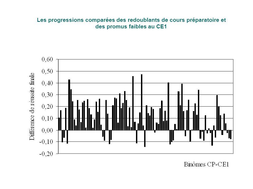 Les progressions comparées des redoublants de cours préparatoire et des promus faibles au CE1