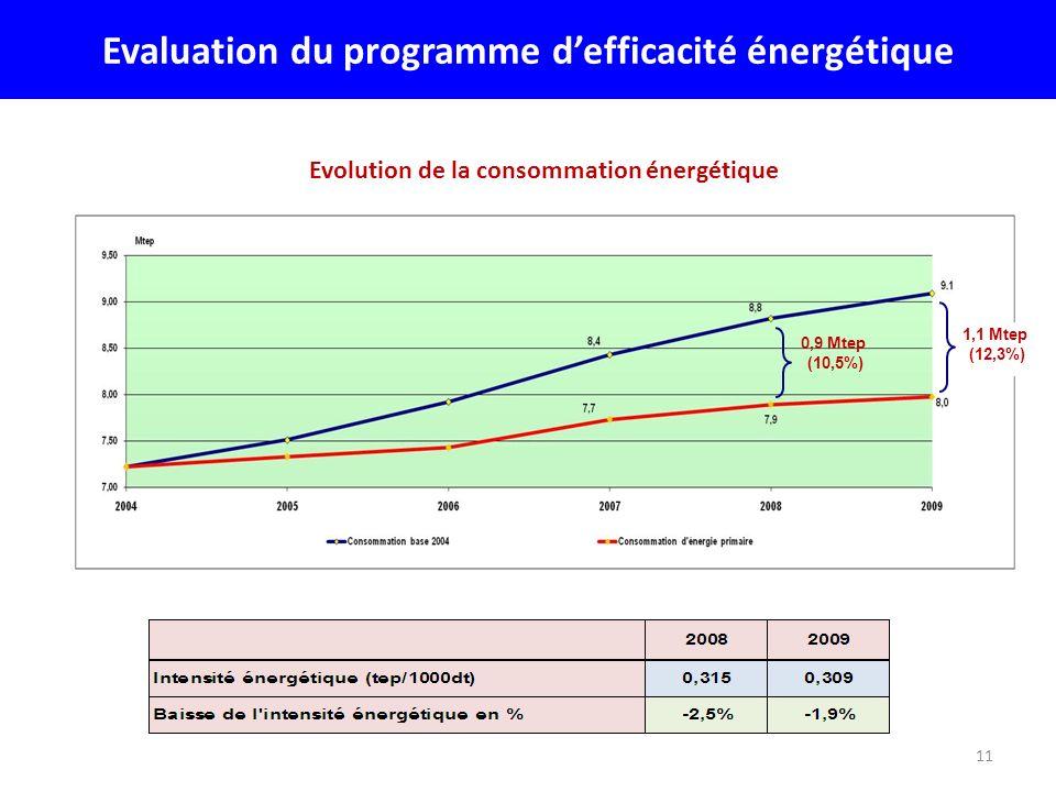 Evaluation du programme d'efficacité énergétique
