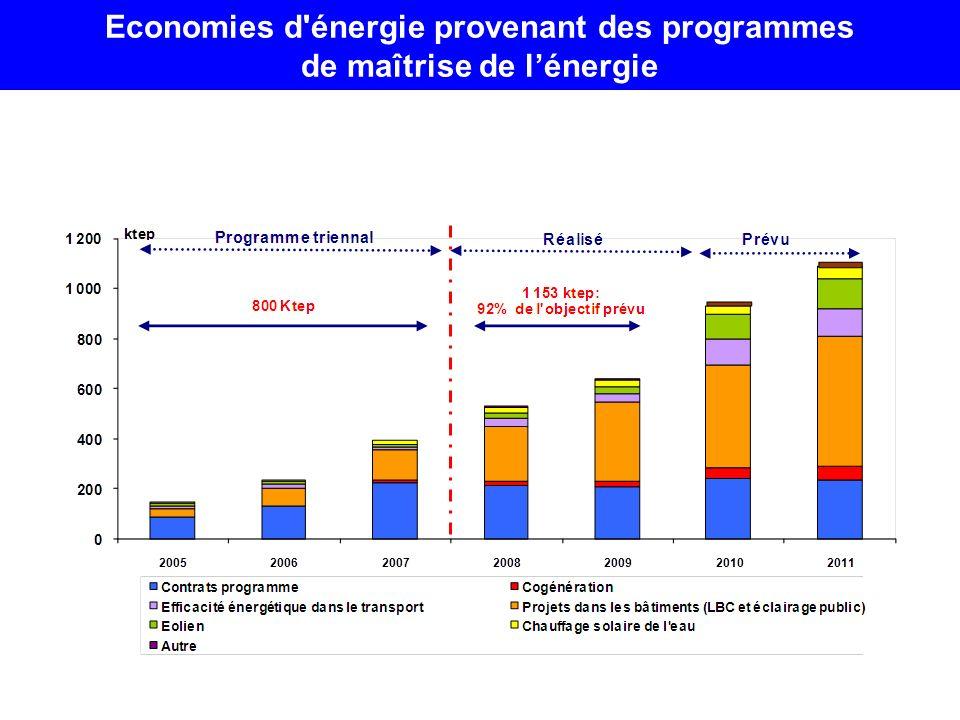 Economies d énergie provenant des programmes de maîtrise de l'énergie