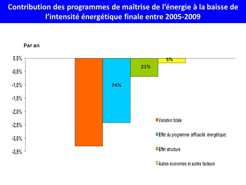 Contribution des programmes de maîtrise de l'énergie à la baisse de l'intensité énergétique finale entre 2005-2009