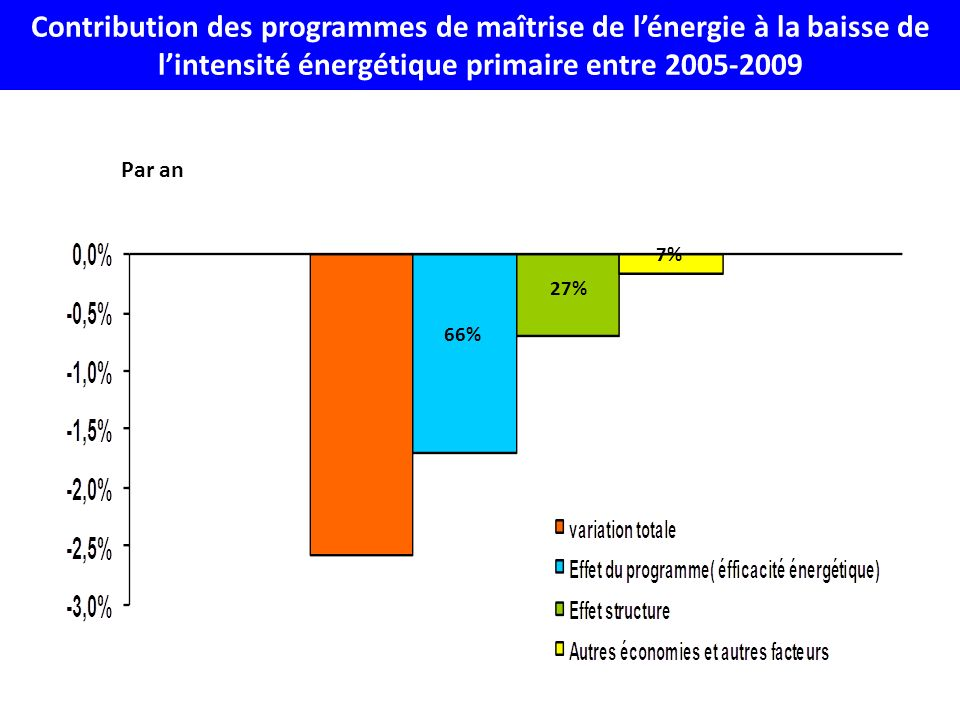 Contribution des programmes de maîtrise de l'énergie à la baisse de l'intensité énergétique primaire entre 2005-2009