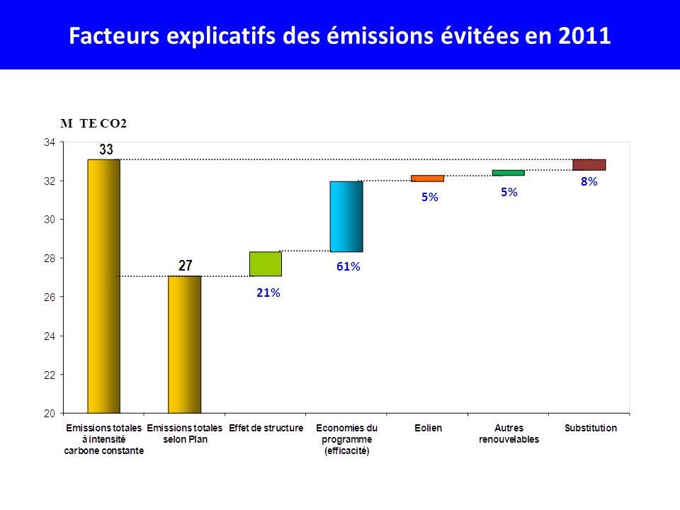 Facteurs explicatifs des émissions évitées en 2011