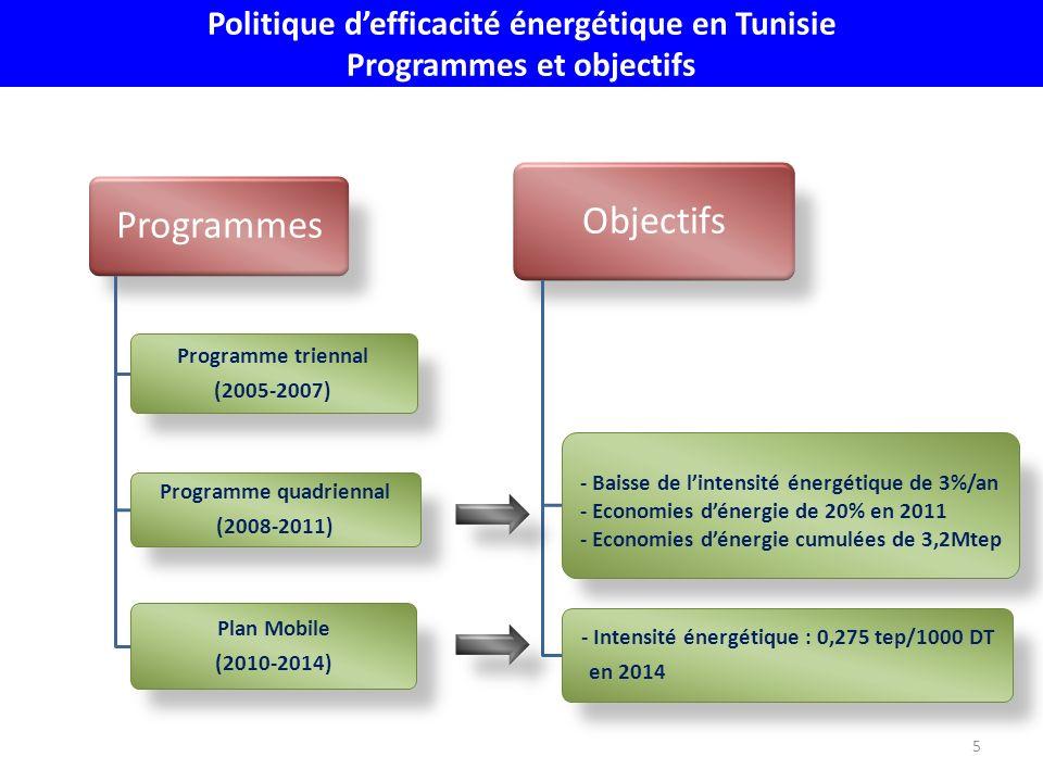 Politique d'efficacité énergétique en Tunisie Programmes et objectifs