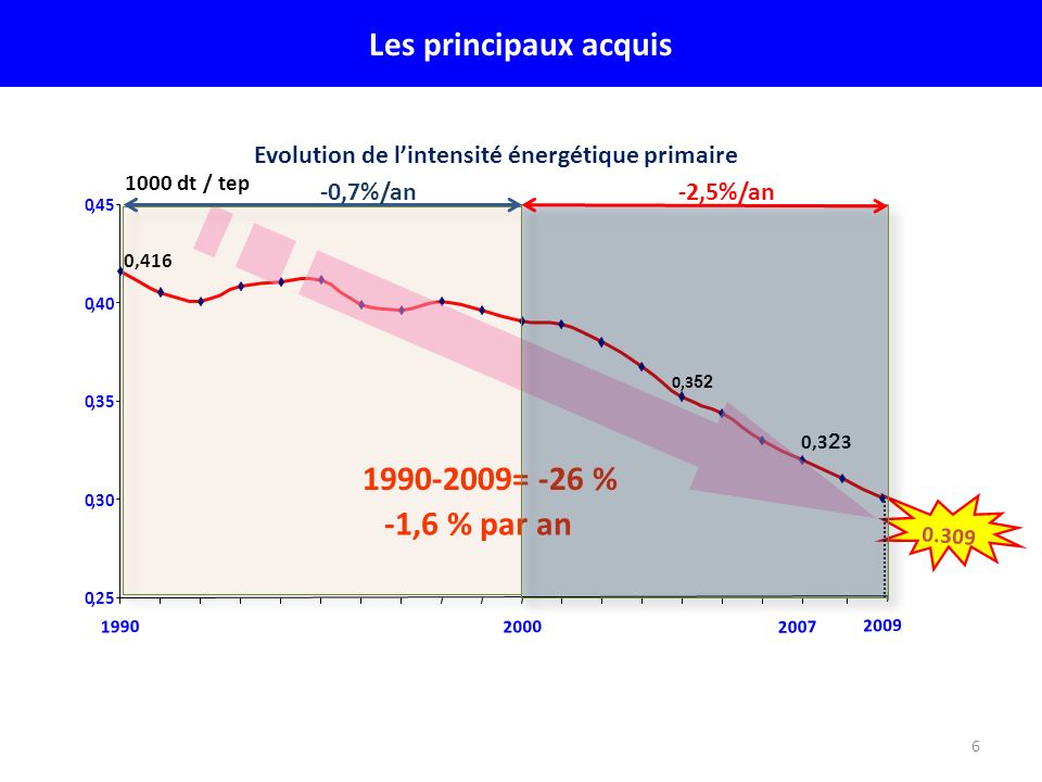 Evolution de l'intensité énergétique primaire