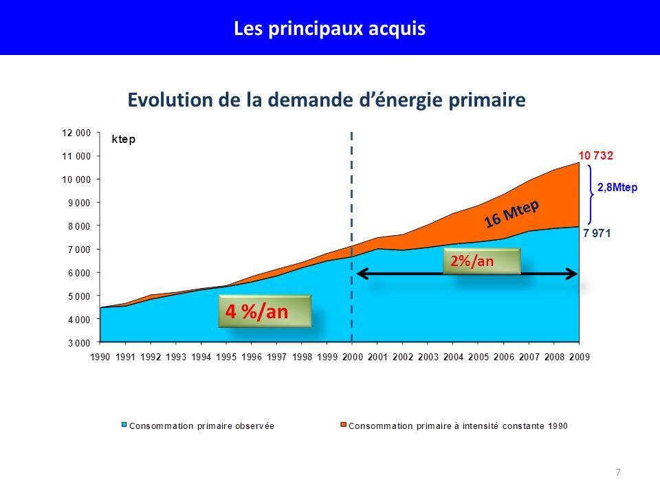 Evolution de la demande d'énergie primaire