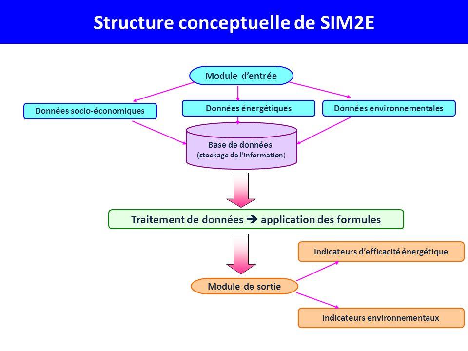 Structure conceptuelle de SIM2E