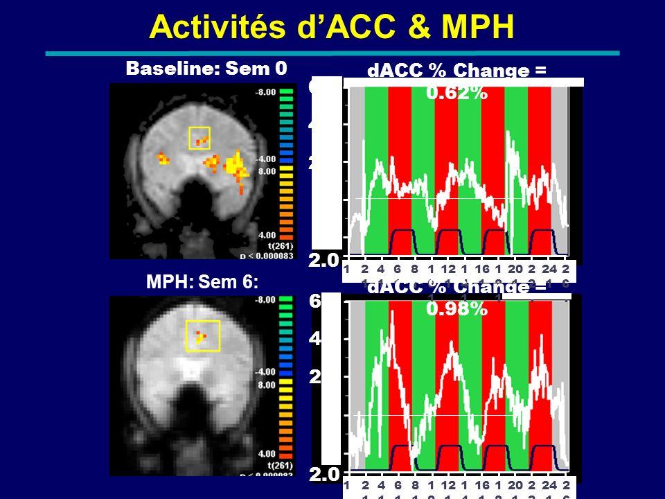 Activités d'ACC & MPH Baseline: Sem 0 dACC % Change = 0.62% 6.0 4.0