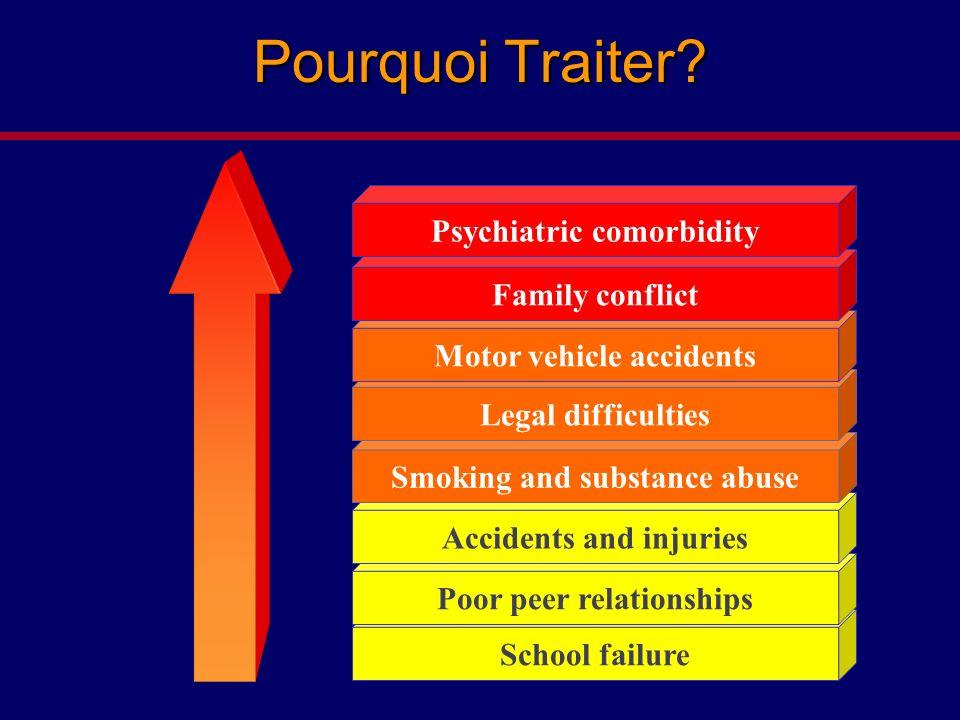 Pourquoi Traiter Psychiatric comorbidity Family conflict