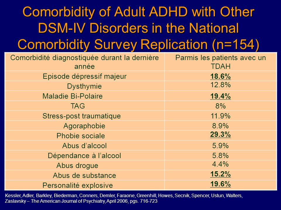 Comorbidity of Adult ADHD with Other DSM-IV Disorders in the National Comorbidity Survey Replication (n=154)