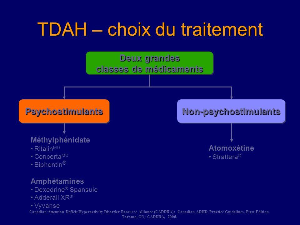 TDAH – choix du traitement