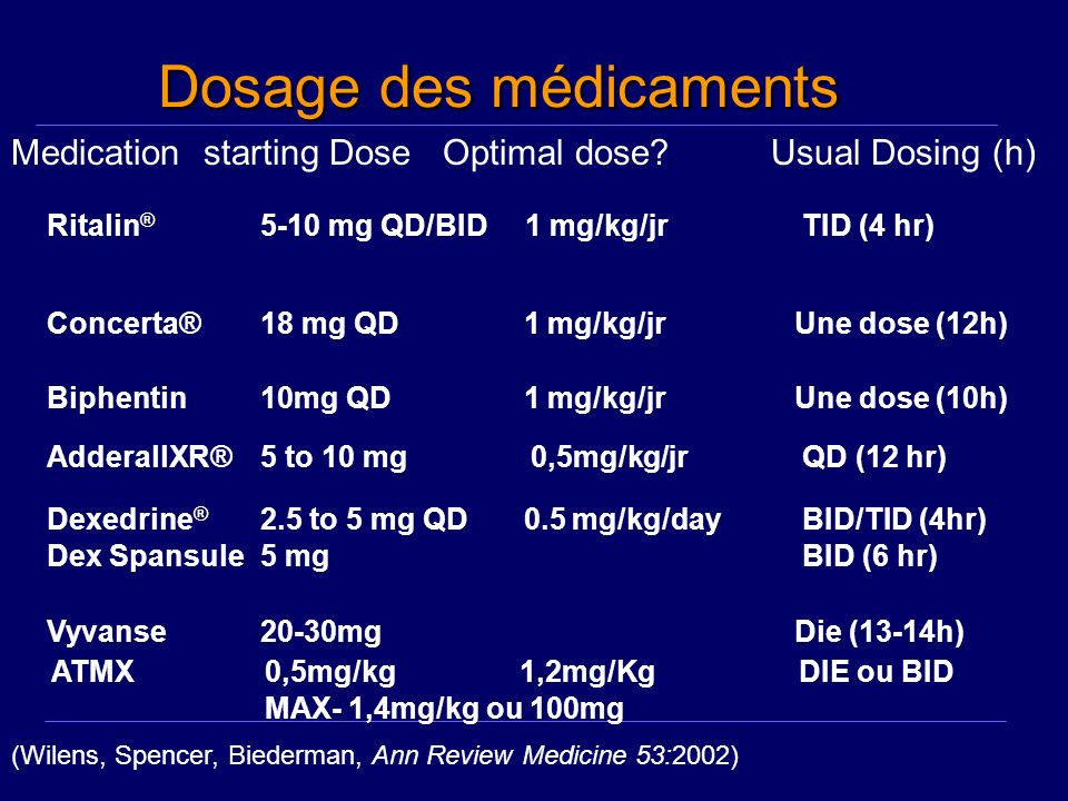 Dosage des médicaments