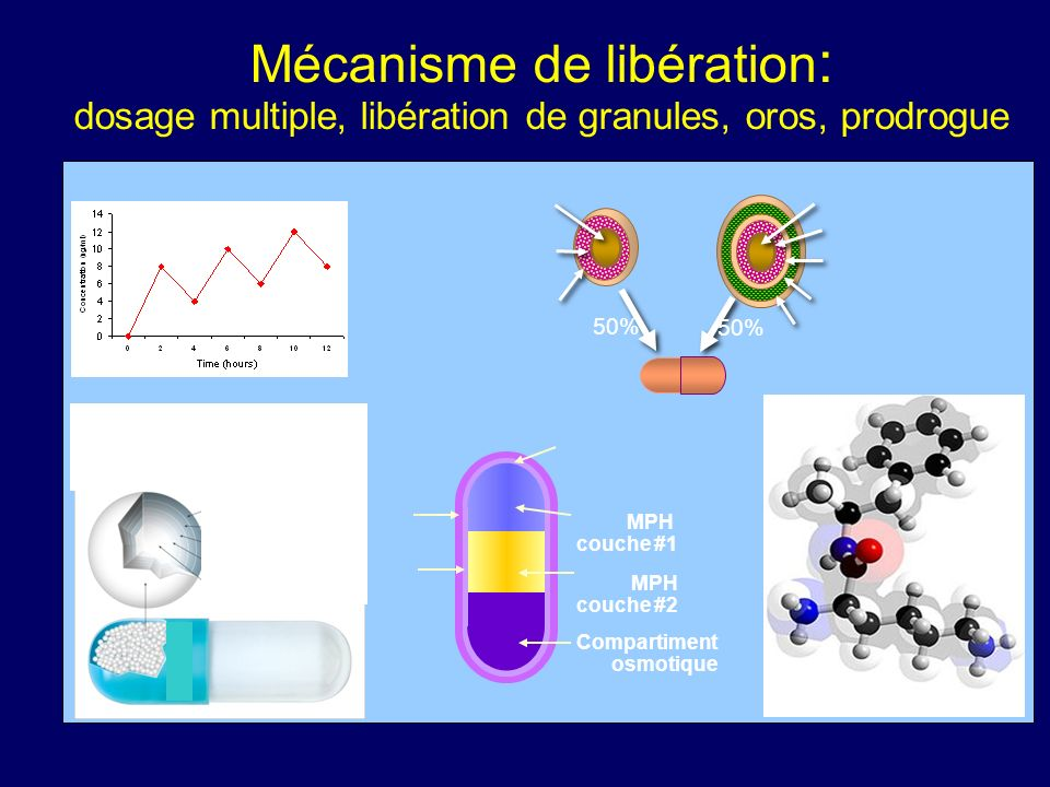 Mécanisme de libération: dosage multiple, libération de granules, oros, prodrogue