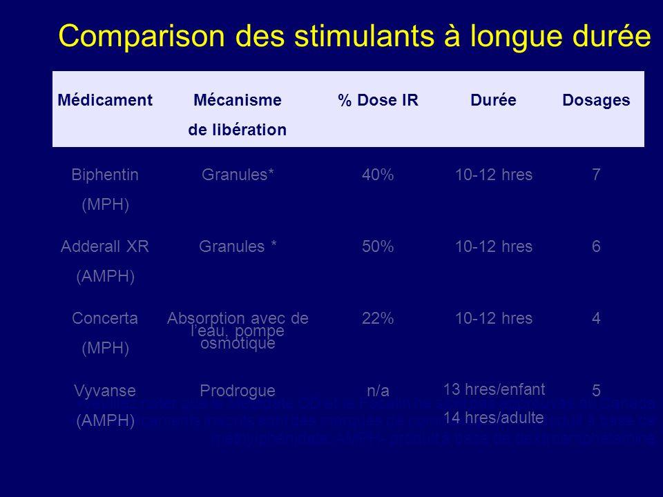 Comparison des stimulants à longue durée