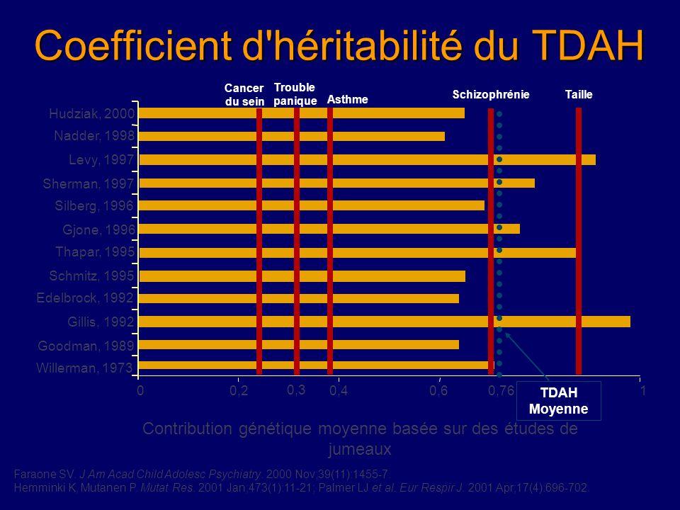 Coefficient d héritabilité du TDAH