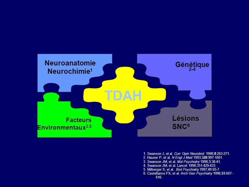 TDAH Neuroanatomie Génétique2-4 Neurochimie1 Lésions SNC6