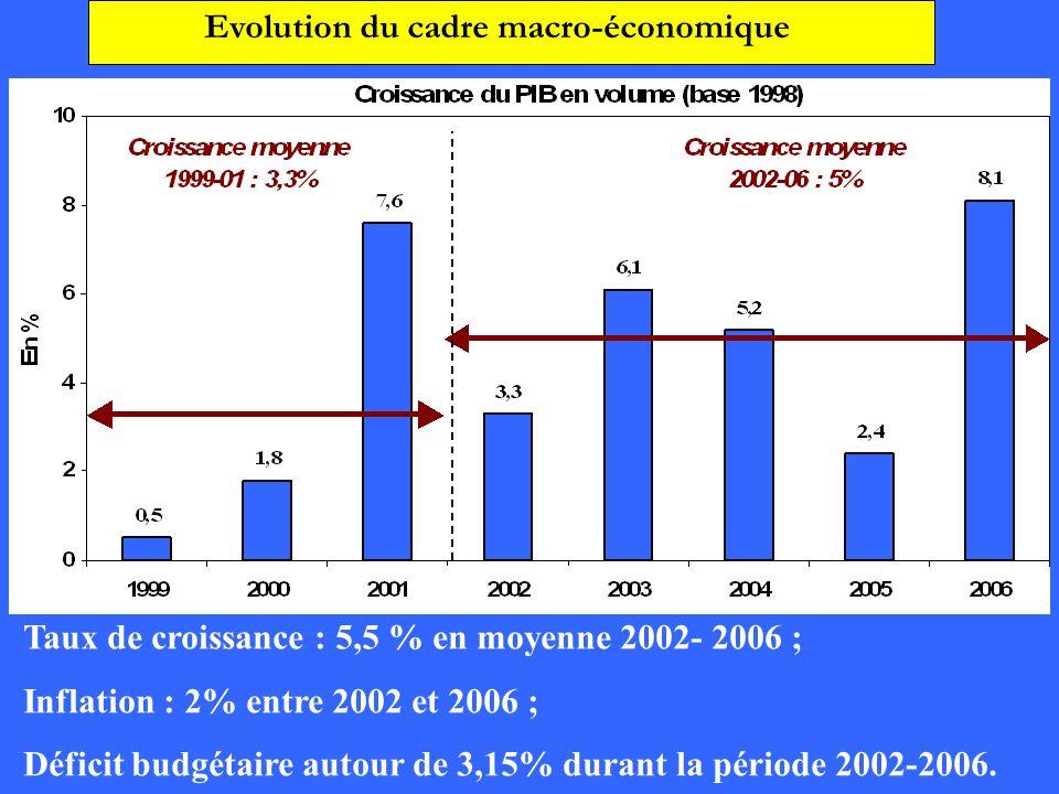 Evolution du cadre macro-économique