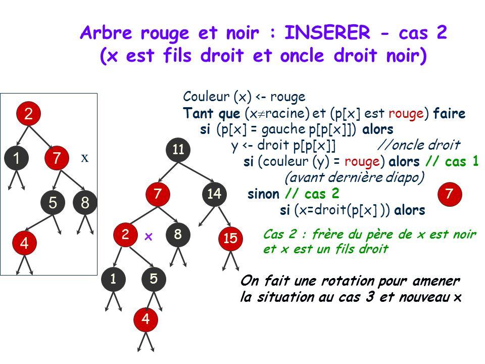 Arbre rouge et noir : INSERER - cas 2 (x est fils droit et oncle droit noir)