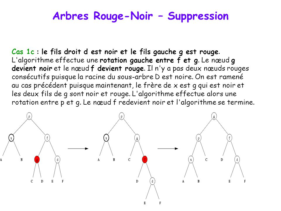Arbres Rouge-Noir – Suppression