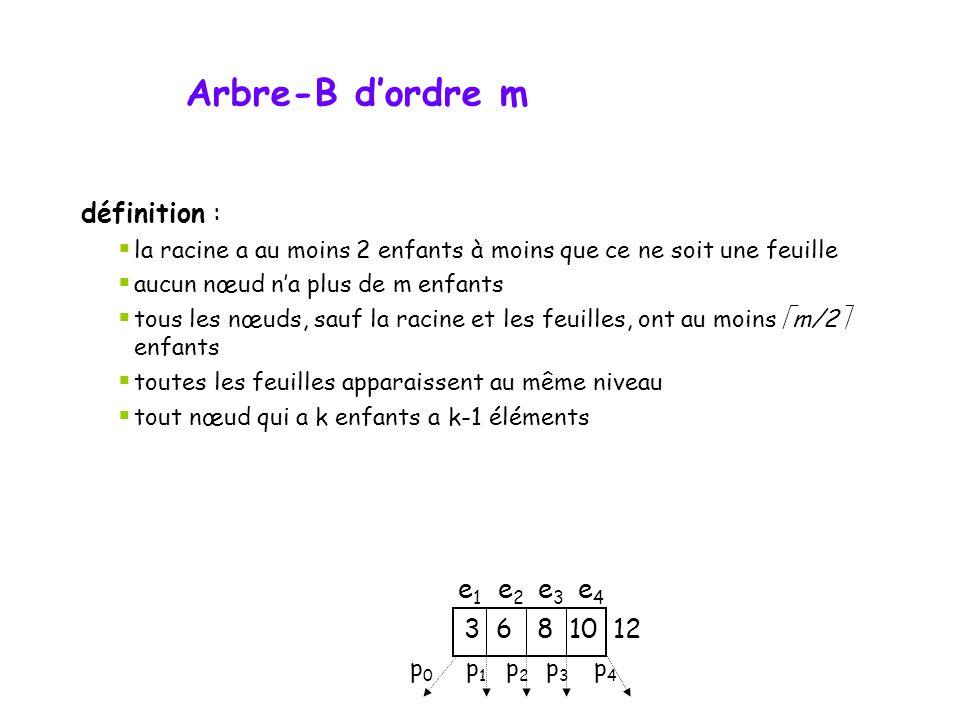 Arbre-B d'ordre m définition : e1 e2 e3 e4 3 6 8 10 12