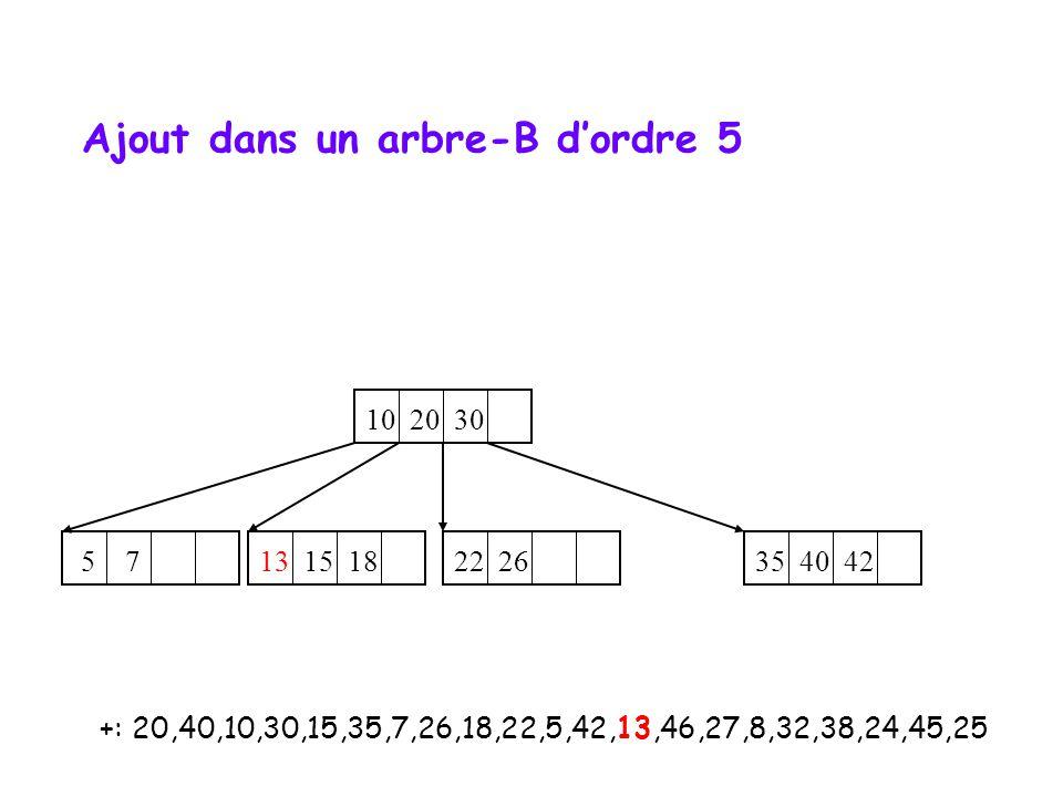 Ajout dans un arbre-B d'ordre 5