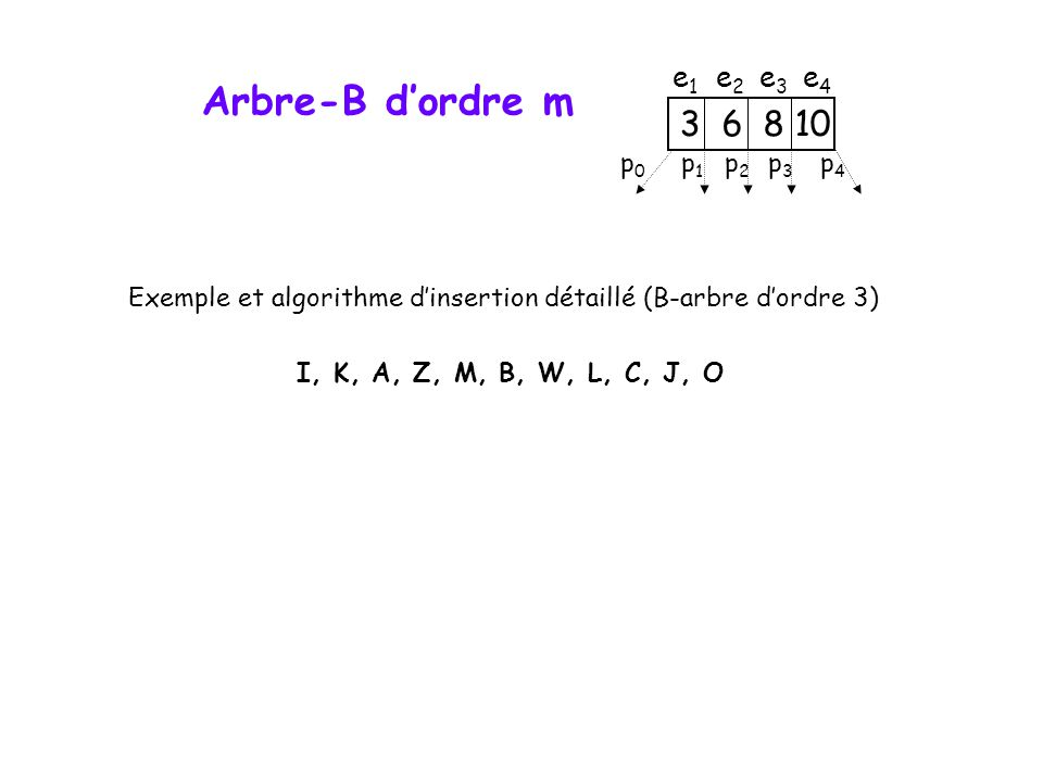 Arbre-B d'ordre m 3 6 8 10 e1 e2 e3 e4 p0 p1 p2 p3 p4