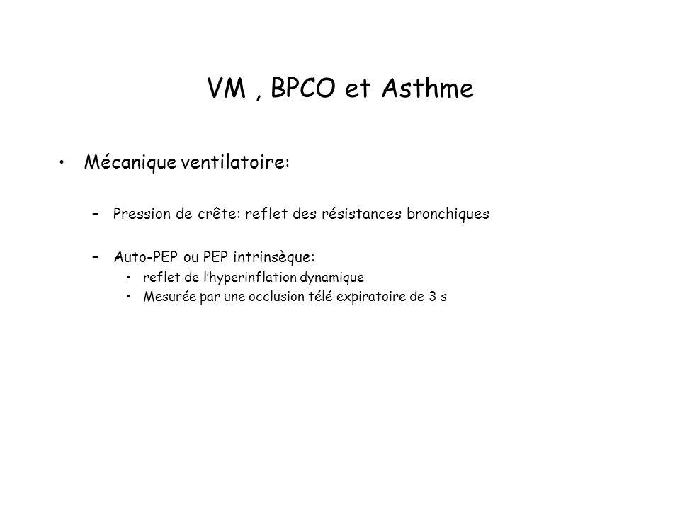 VM , BPCO et Asthme Mécanique ventilatoire: