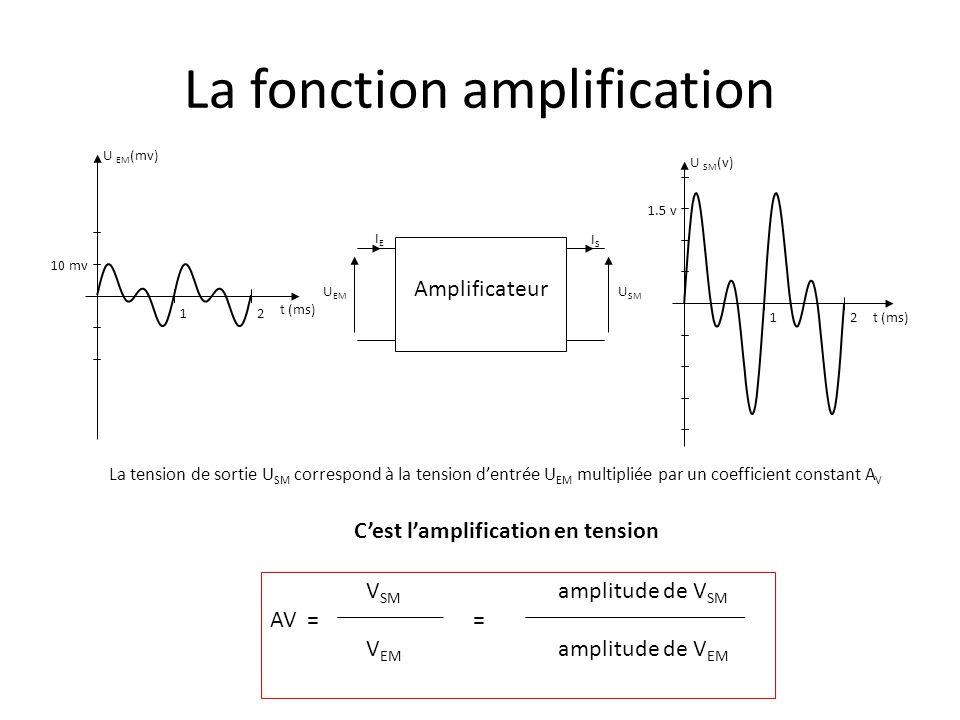 La fonction amplification