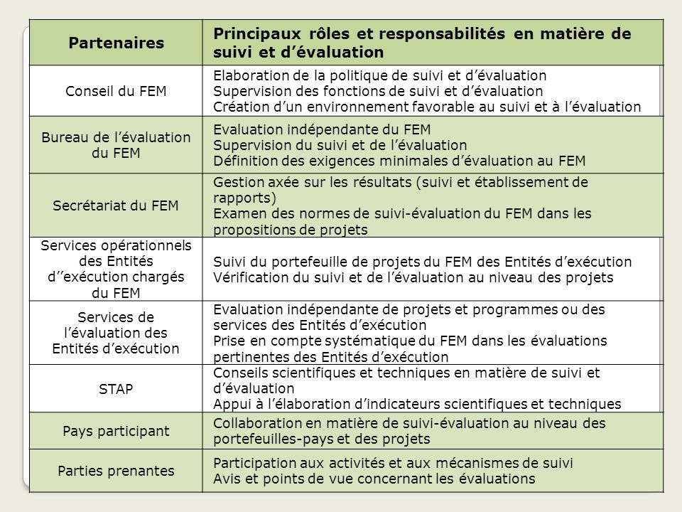 Partenaires Principaux rôles et responsabilités en matière de suivi et d'évaluation. Conseil du FEM.